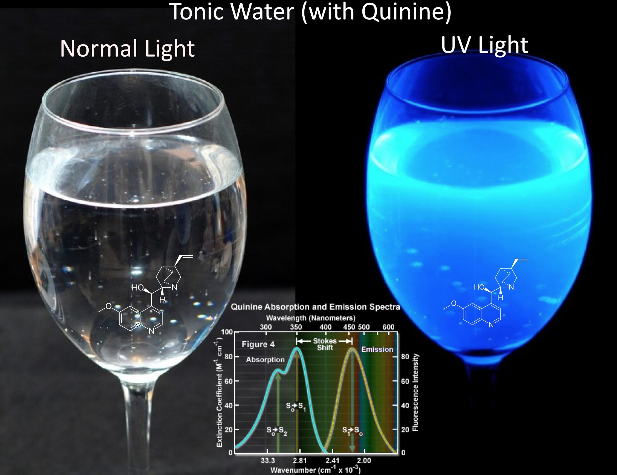 Molecule Advent Day 11: Quinine