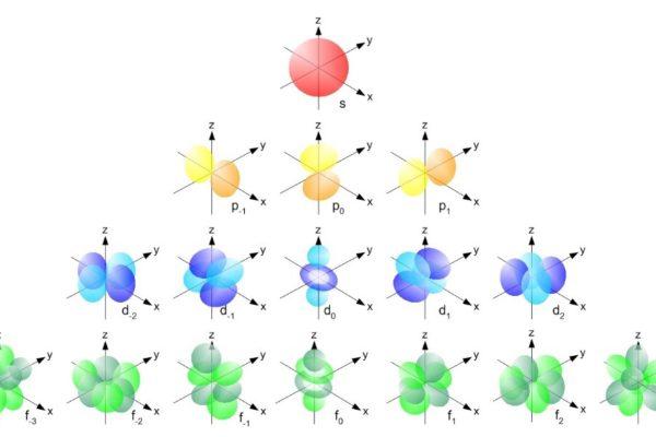 The value of Nano Simbox in undergraduate teaching