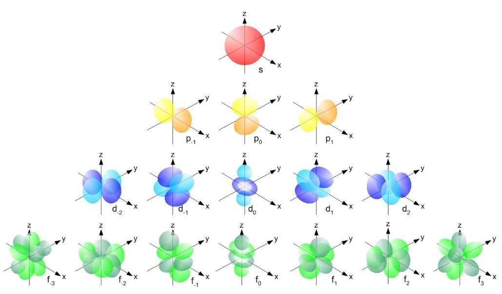 Orbital Theory